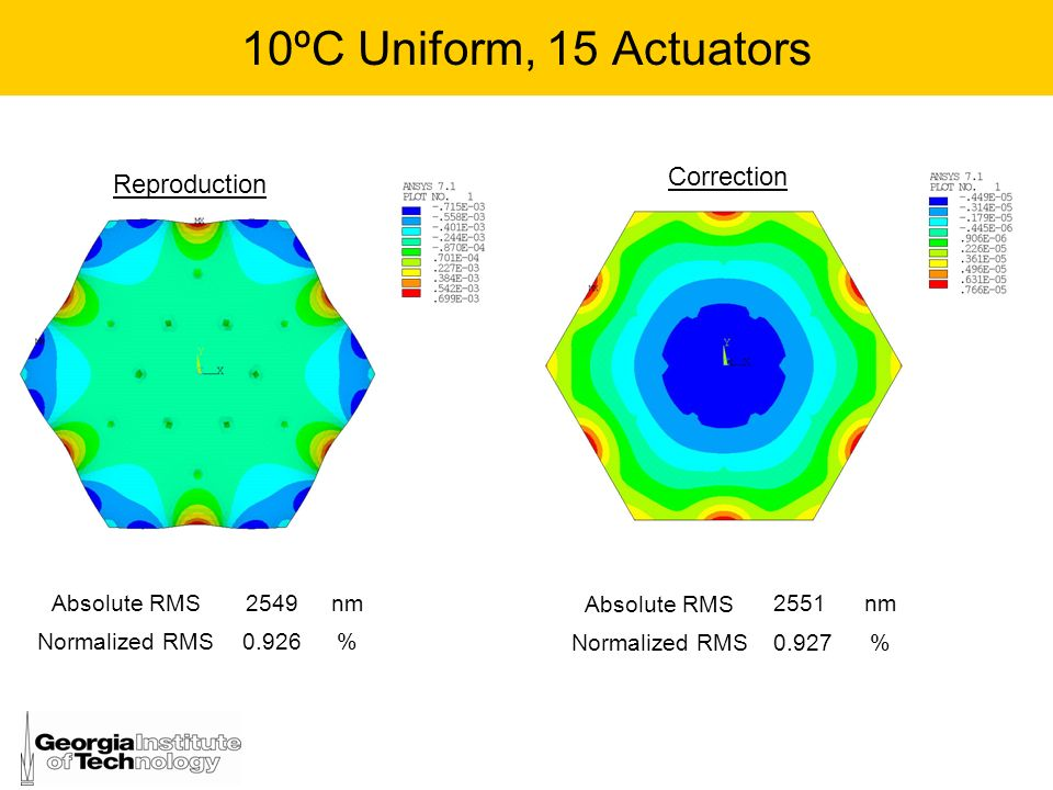 10ºC Uniform, 15 Actuators Absolute RMS 2549nm Normalized RMS0.926% Absolute RMS 2551nm Normalized RMS0.927% Reproduction Correction