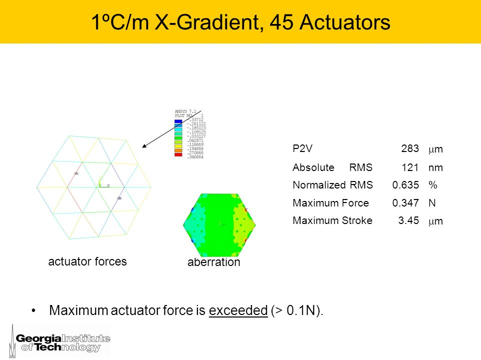 1ºC/m X-Gradient, 45 Actuators aberration P2V283 m Absolute RMS121nm Normalized RMS0.635% Maximum Force0.347N Maximum Stroke3.45 m actuator forces Max