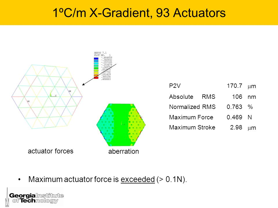 1ºC/m X-Gradient, 93 Actuators aberration P2V170.7 m Absolute RMS106nm Normalized RMS0.763% Maximum Force0.469N Maximum Stroke2.98 m actuator forces M