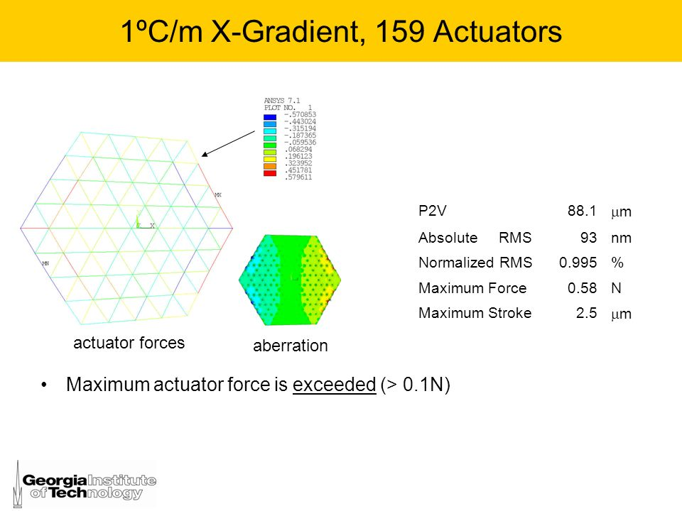 1ºC/m X-Gradient, 159 Actuators Maximum actuator force is exceeded (> 0.1N) aberration P2V88.1 m Absolute RMS93nm Normalized RMS0.995% Maximum Force0.