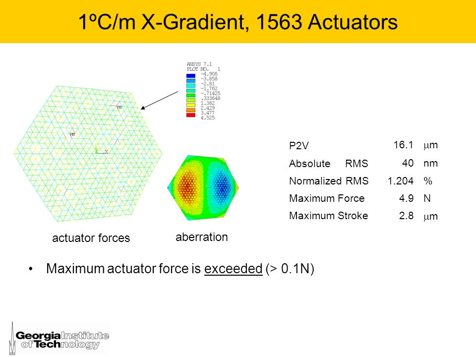 1ºC/m X-Gradient, 1563 Actuators Maximum actuator force is exceeded (> 0.1N) aberration P2V 16.1 m Absolute RMS 40nm Normalized RMS1.204% Maximum Forc