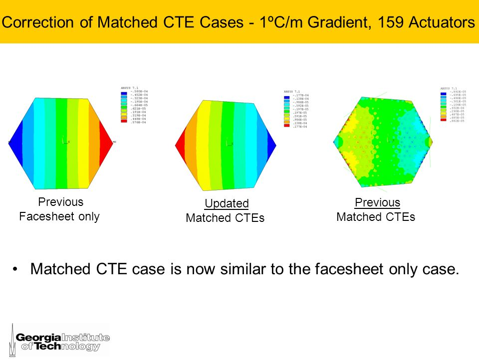 Correction of Matched CTE Cases - 1ºC/m Gradient, 159 Actuators Matched CTE case is now similar to the facesheet only case. Updated Matched CTEs Previ