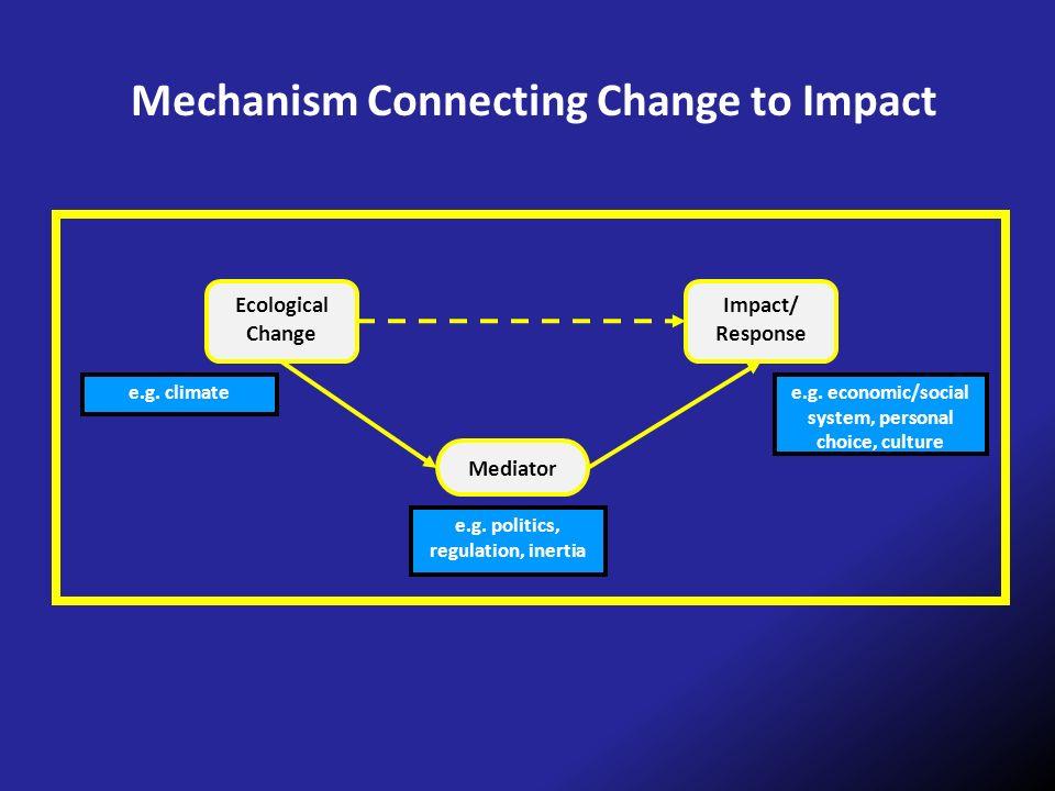 Ecological Change Impact/ Response Mediator e.g. politics, regulation, inertia e.g. economic/social system, personal choice, culture e.g. climate Mech