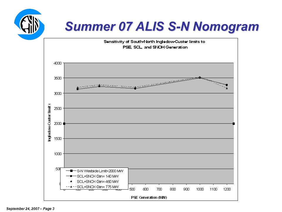 September 24, 2007 – Page 4 June S-N Nomograms Outage 140R2 85 F 70 F