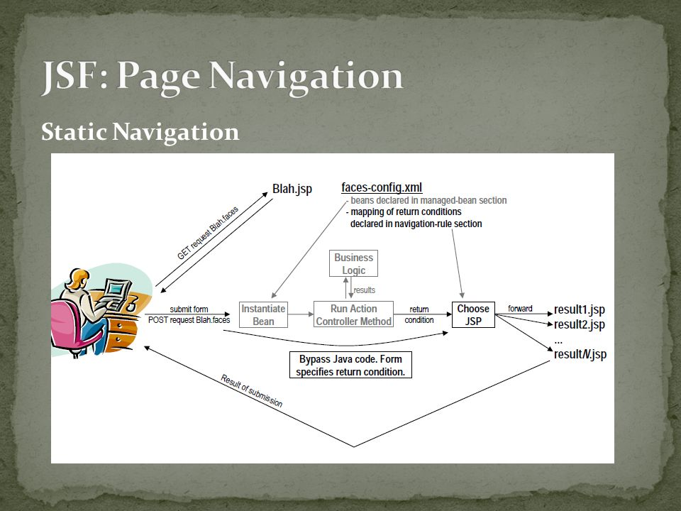 Static Navigation