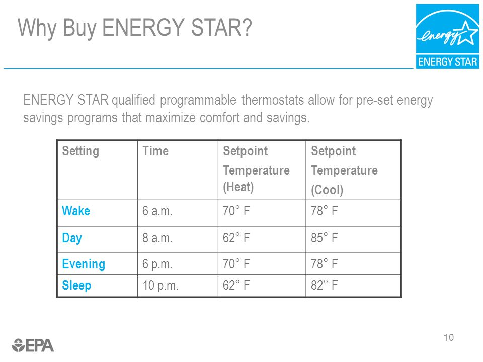 10 Why Buy ENERGY STAR? ENERGY STAR qualified programmable thermostats allow for pre-set energy savings programs that maximize comfort and savings. Se