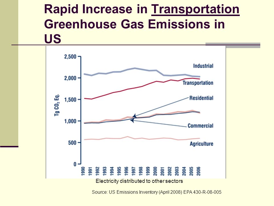 Rapid Increase in Transportation Greenhouse Gas Emissions in US Source: US Emissions Inventory (April 2008) EPA 430-R-08-005 Electricity distributed to other sectors