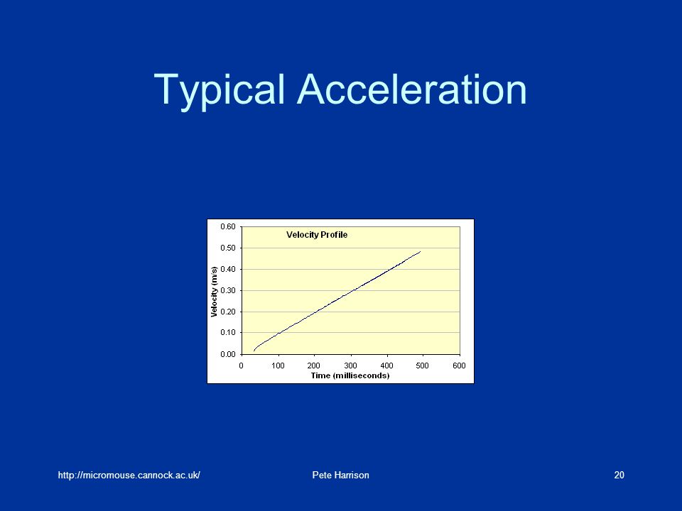 http://micromouse.cannock.ac.uk/Pete Harrison20 Typical Acceleration