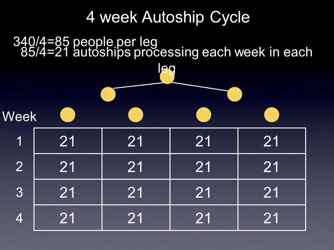 21 4 week Autoship Cycle 340/4=85 people per leg 85/4=21 autoships processing each week in each leg Week 1 2 3 4