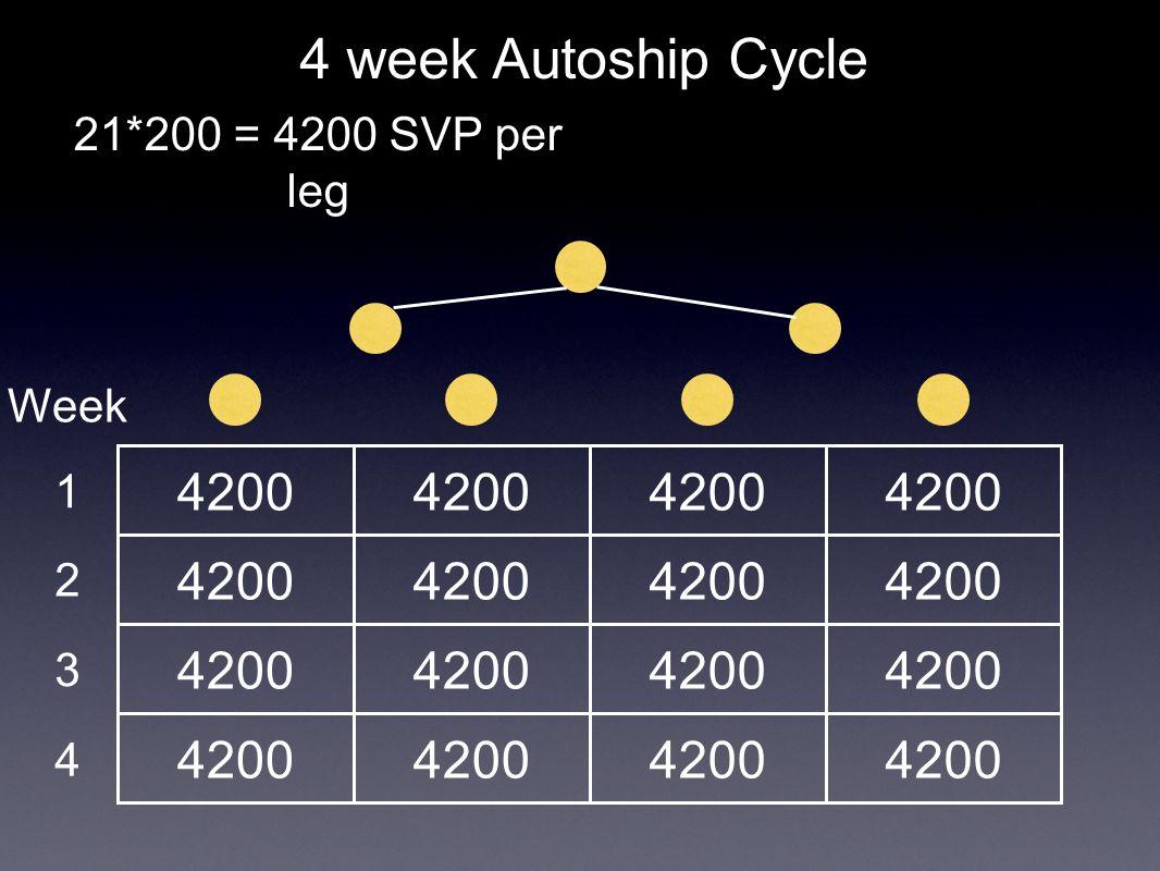 4200 4 week Autoship Cycle 21*200 = 4200 SVP per leg Week 1 2 3 4
