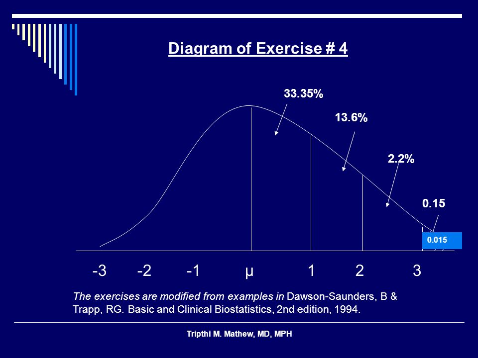 Tripthi M. Mathew, MD, MPH 13.6% 2.2% 0.15 -3 -2 -1 μ 1 2 3 Diagram of Exercise # 4 0.015 33.35% The exercises are modified from examples in Dawson-Sa