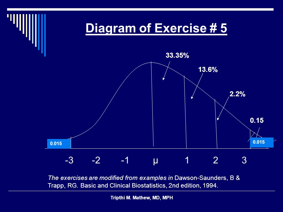Tripthi M. Mathew, MD, MPH 13.6% 2.2% 0.15 -3 -2 -1 μ 1 2 3 Diagram of Exercise # 5 0.015 33.35% The exercises are modified from examples in Dawson-Sa