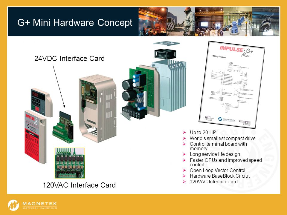 G+ Mini Hardware Concept 120VAC Interface Card 24VDC Interface Card Up to 20 HP Worlds smallest compact drive Control terminal board with memory Long