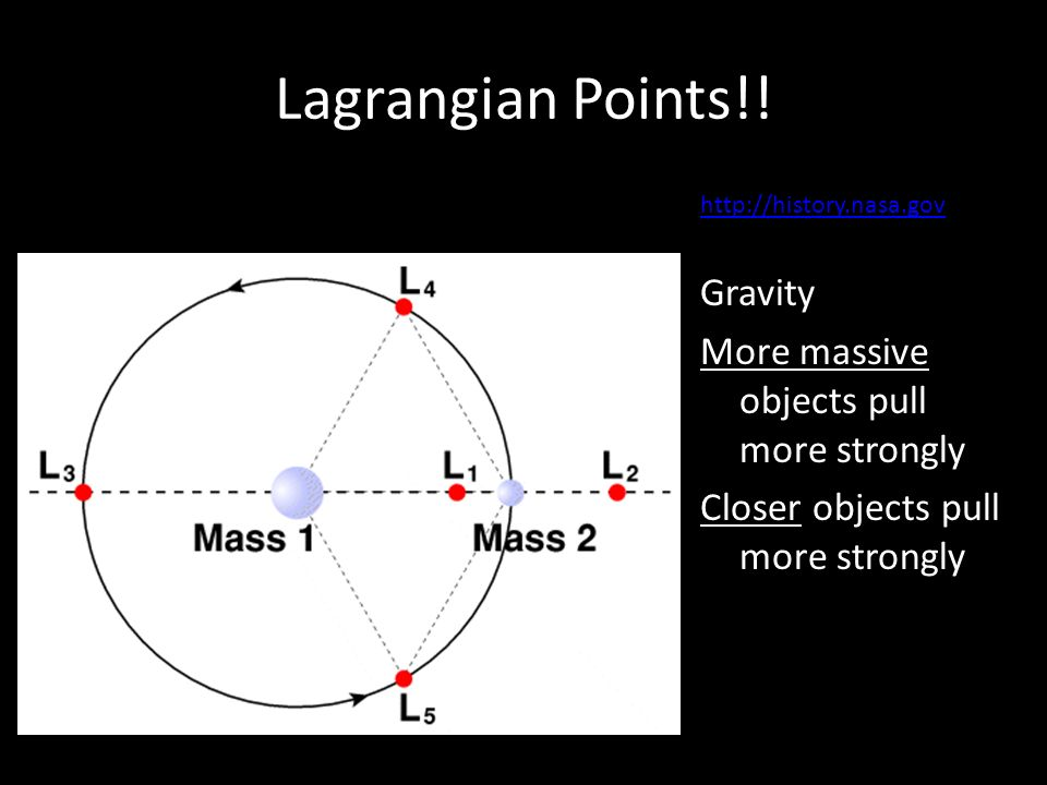 Lagrangian Points!.