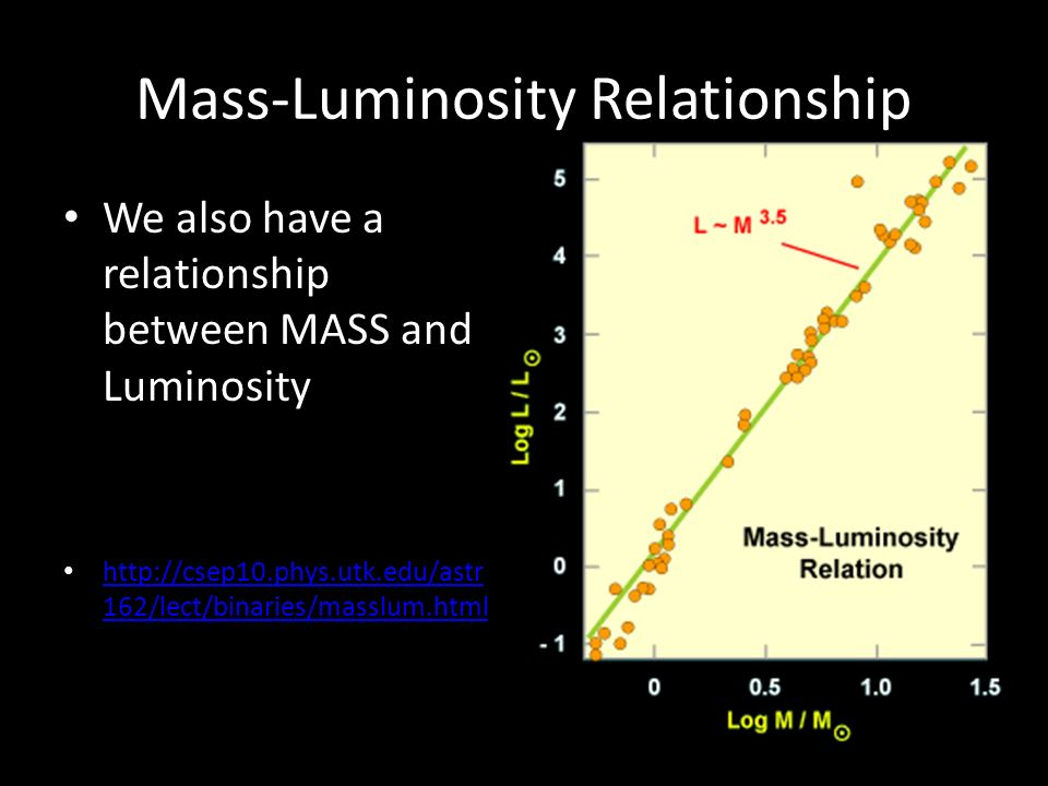 Mass-Luminosity Relationship We also have a relationship between MASS and Luminosity http://csep10.phys.utk.edu/astr 162/lect/binaries/masslum.html http://csep10.phys.utk.edu/astr 162/lect/binaries/masslum.html
