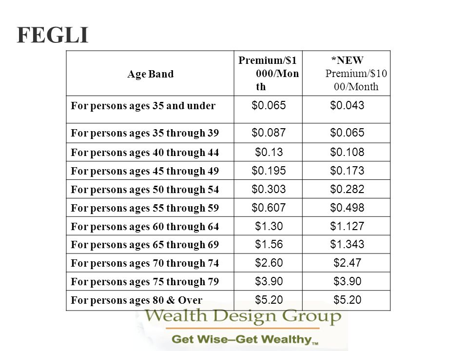 Age Band Premium/$1 000/Mon th *NEW Premium/$10 00/Month For persons ages 35 and under $0.065$0.043 For persons ages 35 through 39 $0.087$0.065 For pe