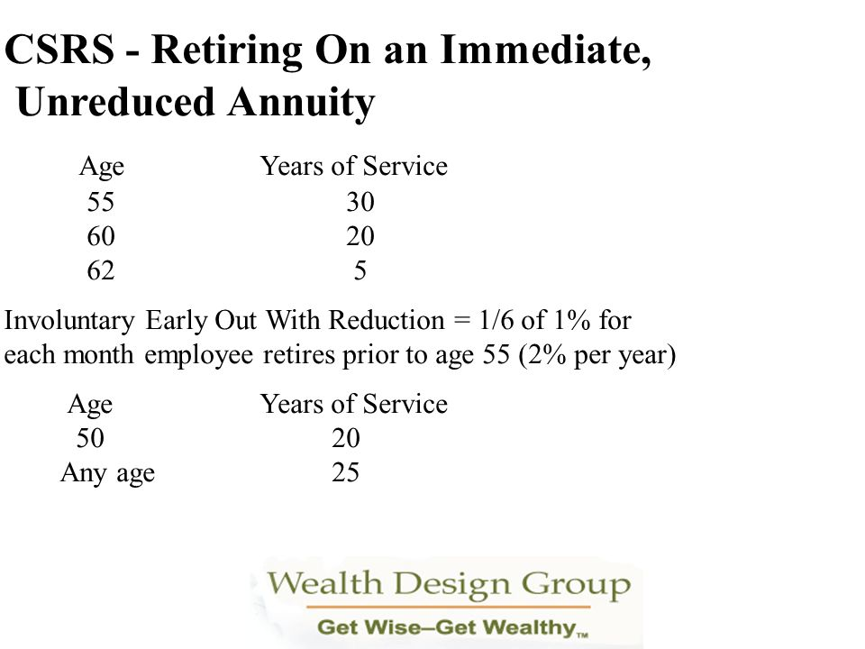 CSRS - Retiring On an Immediate, Unreduced Annuity AgeYears of Service 5530 6020 62 5 Involuntary Early Out With Reduction = 1/6 of 1% for each month