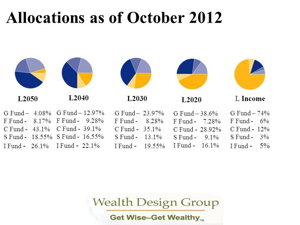 L2040 L2020 L2030 L2050 L Income G Fund – 74% F Fund - 6% C Fund - 12% S Fund - 3% I Fund - 5% G Fund – 4.08% F Fund - 8.17% C Fund - 43.1% S Fund - 1