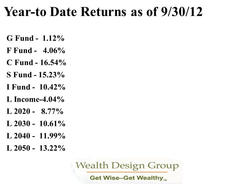 G Fund - 1.12% F Fund - 4.06% C Fund - 16.54% S Fund - 15.23% I Fund - 10.42% L Income-4.04% L 2020 - 8.77% L 2030 - 10.61% L 2040 - 11.99% L 2050 - 1