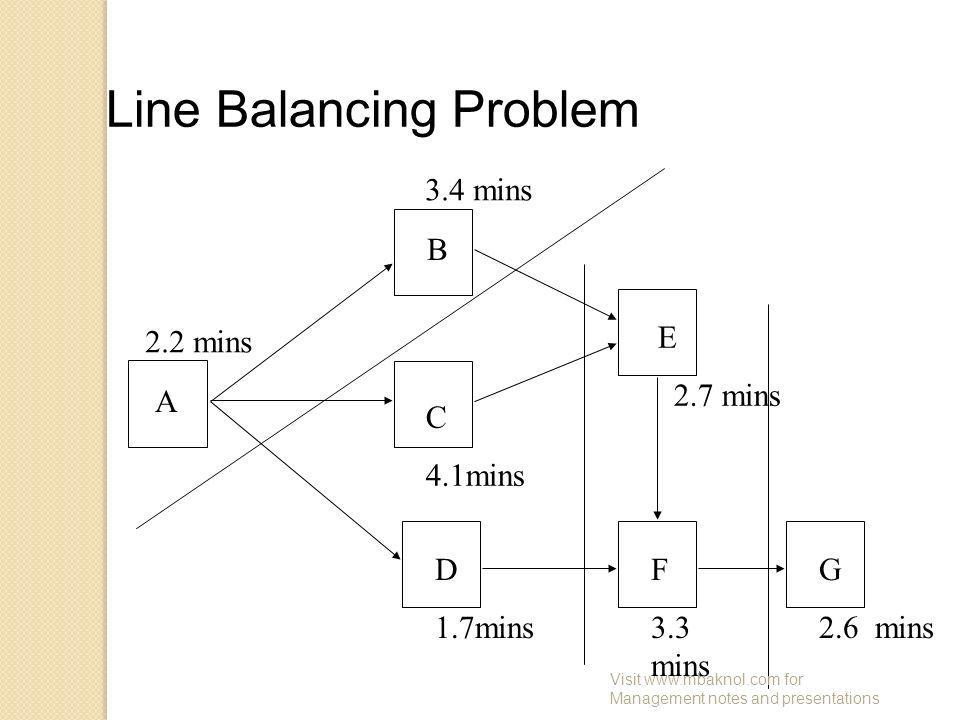 Line Balancing Problem A B C 4.1mins D 1.7mins E 2.7 mins F 3.3 mins G 2.6 mins 2.2 mins 3.4 mins Visit www.mbaknol.com for Management notes and prese