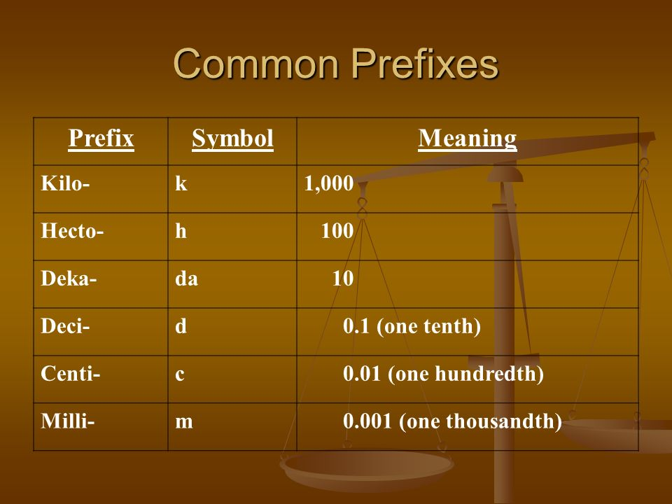 Common Prefixes PrefixSymbolMeaning Kilo-k1,000 Hecto-h 100 Deka-da 10 Deci-d 0.1 (one tenth) Centi-c 0.01 (one hundredth) Milli-m 0.001 (one thousand