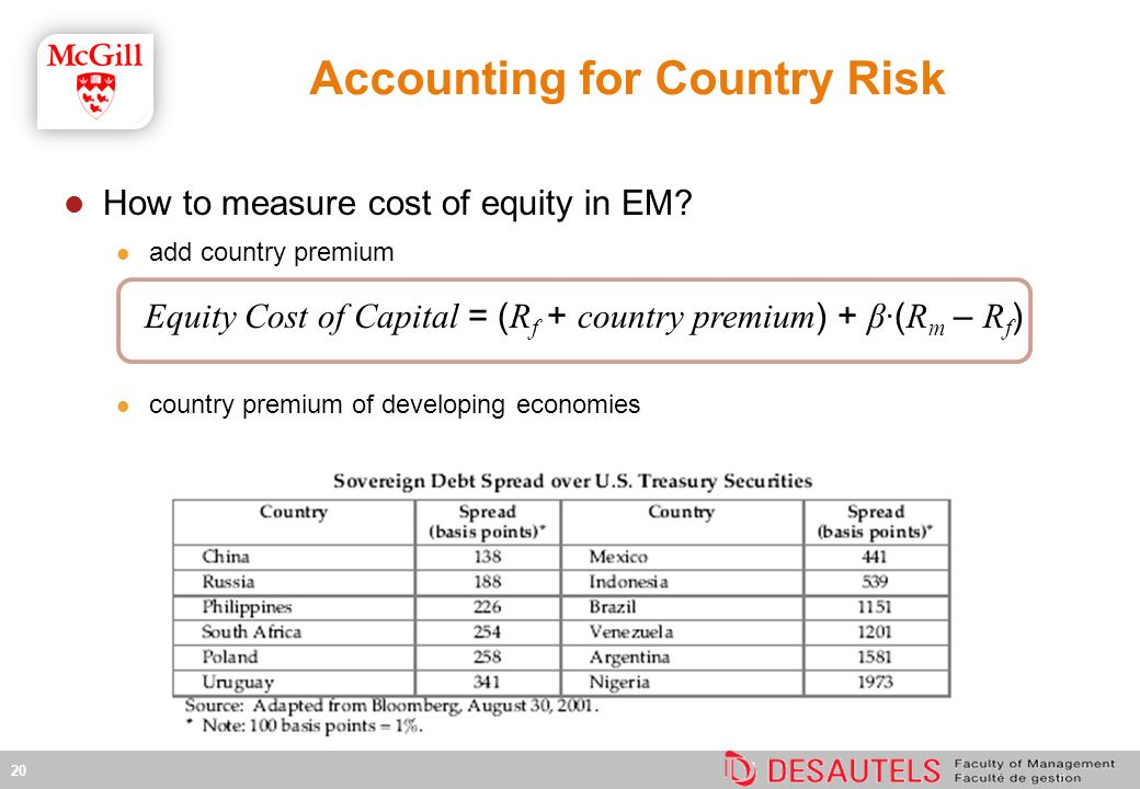 How to measure cost of equity in EM.