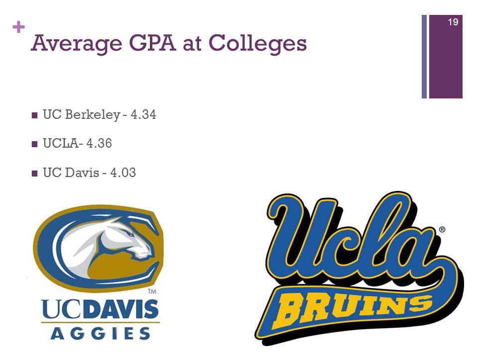 + Average GPA at Colleges UC Berkeley - 4.34 UCLA- 4.36 UC Davis - 4.03 19