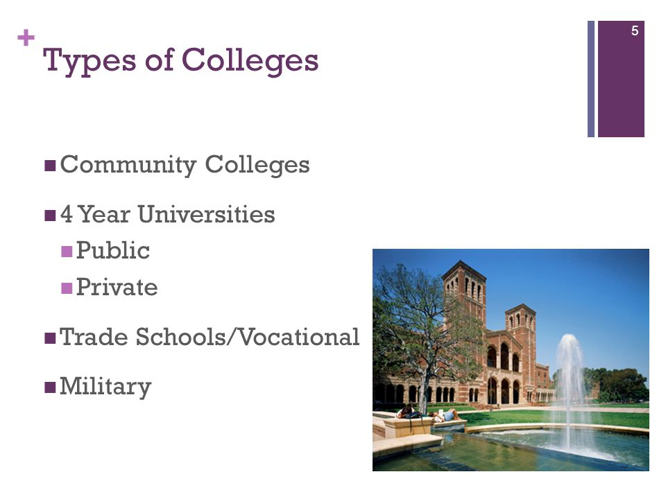 + Types of Colleges Community Colleges 4 Year Universities Public Private Trade Schools/Vocational Military 5