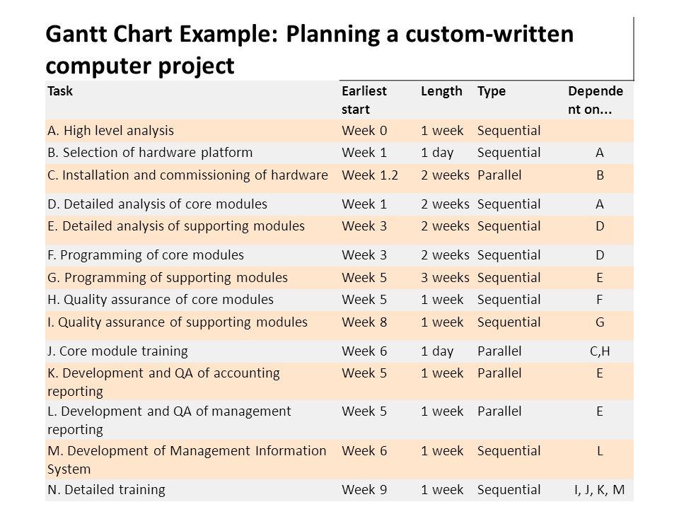 Gantt Chart Example: Planning a custom-written computer project TaskEarliest start LengthTypeDepende nt on... A. High level analysisWeek 01 weekSequen
