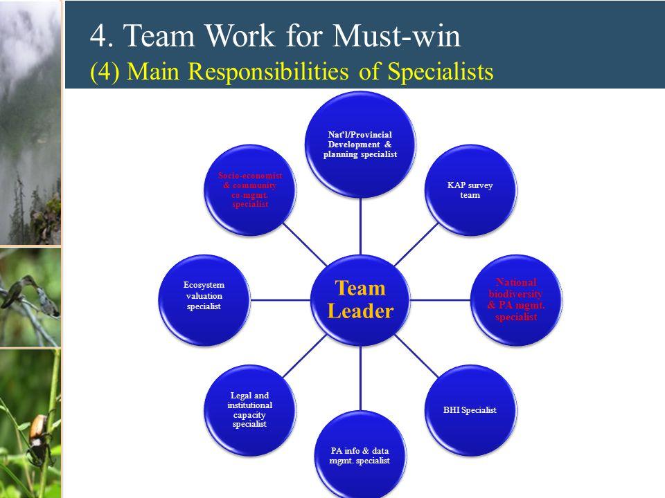4. Team Work for Must-win (4) Main Responsibilities of Specialists Team Leader Nat'l/Provincial Development & planning specialist KAP survey team Nati