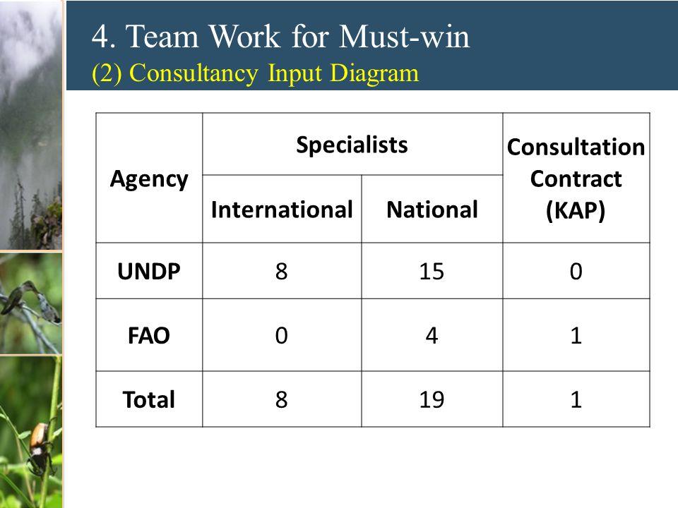 4. Team Work for Must-win (2) Consultancy Input Diagram Ma Keming Lin Guanghui