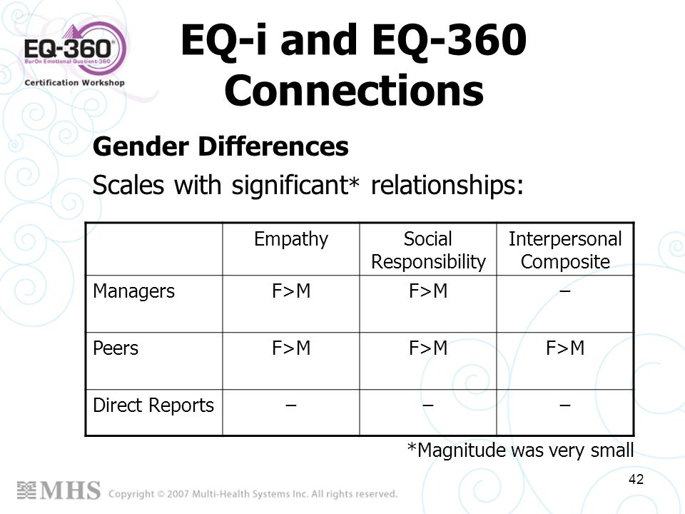42 EQ-i and EQ-360 Connections EmpathySocial Responsibility Interpersonal Composite ManagersF>M ̶ PeersF>M Direct Reports̶̶̶ Gender Differences Scales