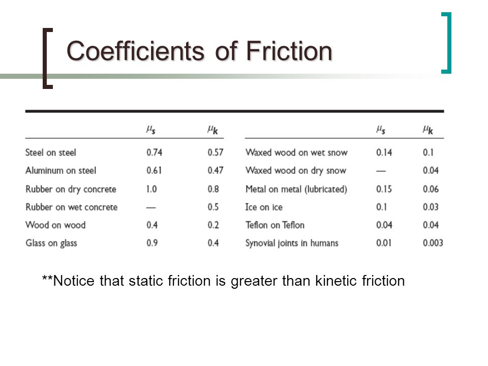 Coefficients of Friction **Notice that static friction is greater than kinetic friction