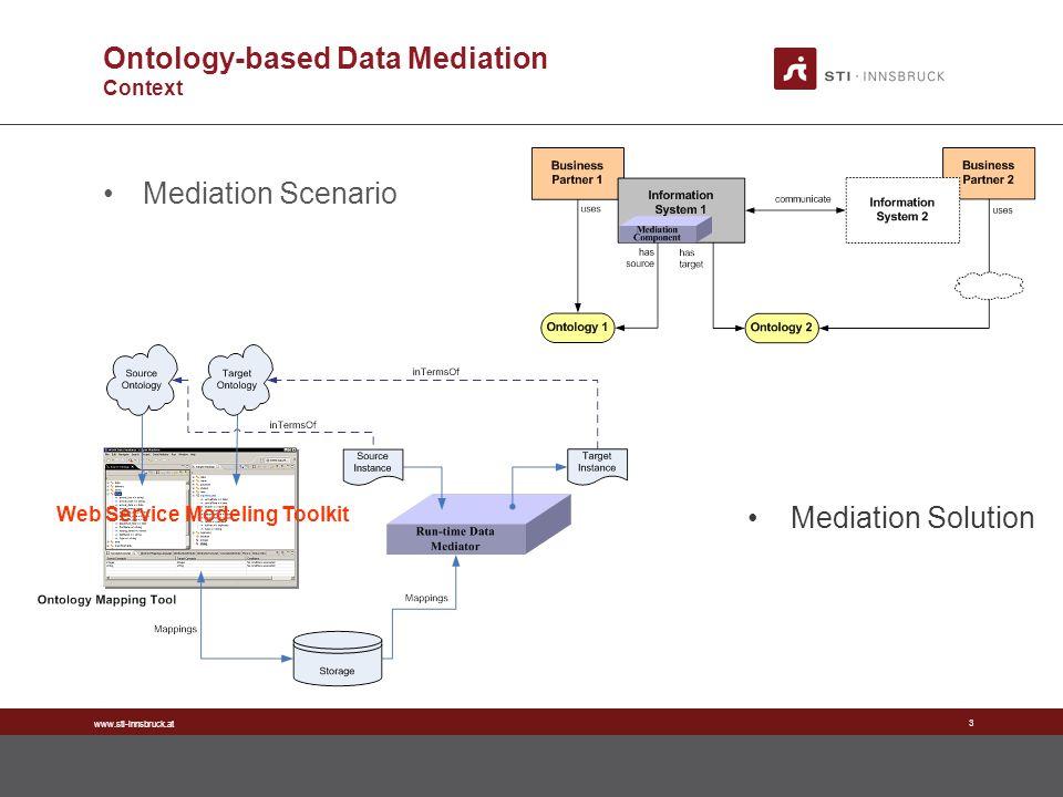 www.sti-innsbruck.at 3 Ontology-based Data Mediation Context Mediation Scenario Mediation Solution Web Service Modeling Toolkit