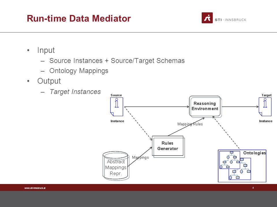 www.sti-innsbruck.at 4 Run-time Data Mediator Input –Source Instances + Source/Target Schemas –Ontology Mappings Output –Target Instances