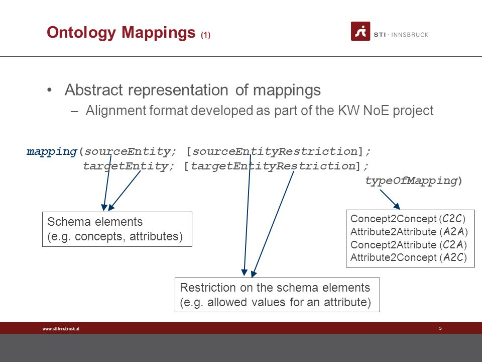 www.sti-innsbruck.at 5 Ontology Mappings (1) Abstract representation of mappings –Alignment format developed as part of the KW NoE project Schema elem