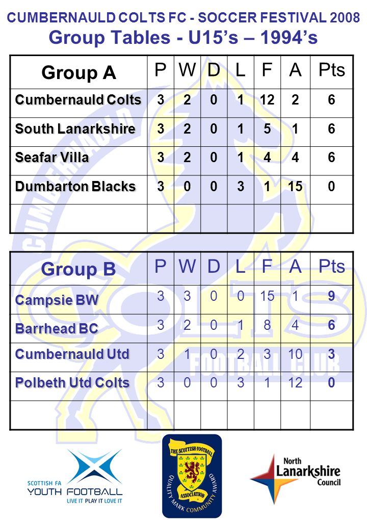 CUMBERNAULD COLTS FC - SOCCER FESTIVAL 2008 Group Tables - U15s – 1994s Group A PWDLFA Pts Cumbernauld Colts 3201122 6 South Lanarkshire 320151 6 Seafar Villa 320144 6 Dumbarton Blacks 3003115 0 Group B PWDLFA Pts Campsie BW 3300151 9 Barrhead BC 320184 6 Cumbernauld Utd 3102310 3 Polbeth Utd Colts 3003112 0
