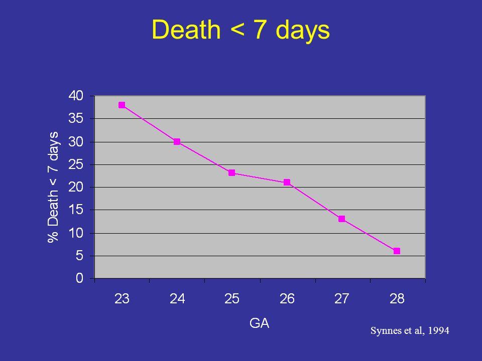 Death < 7 days Synnes et al, 1994