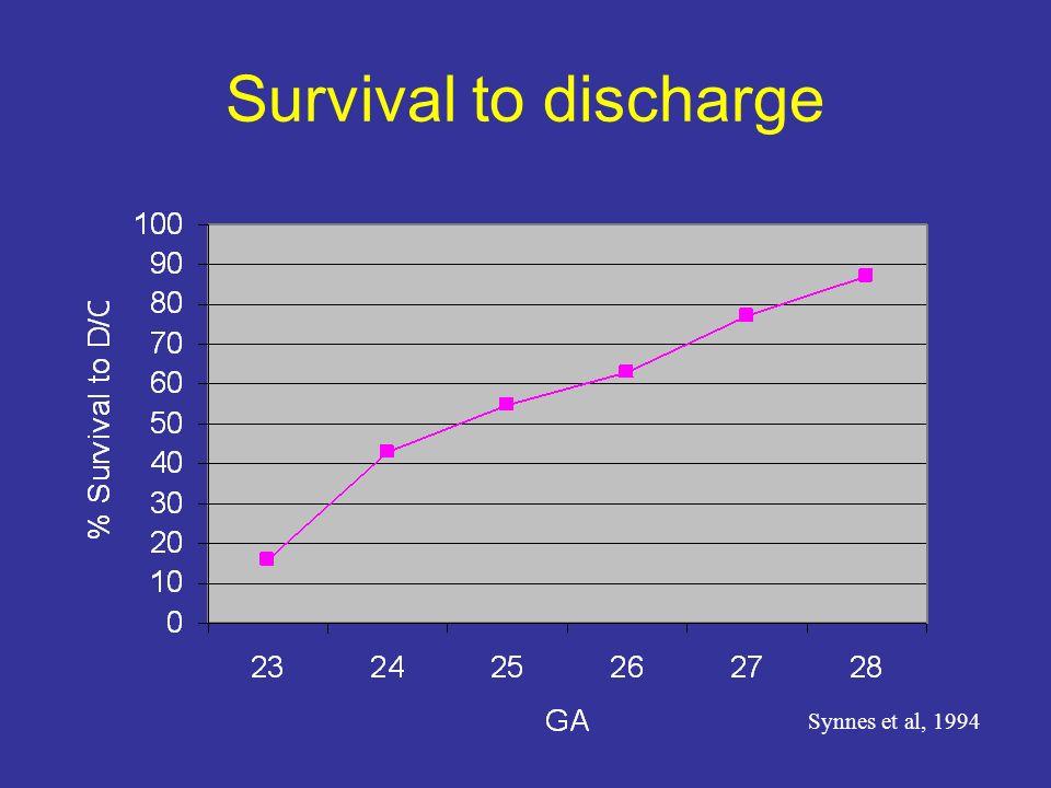 Survival to discharge Synnes et al, 1994