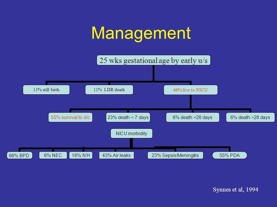 Management 25 wks gestational age by early u/s 13% still birth11% LDR death66% live to NICU 23% death < 7 days 6% death <28 days 6% death >28 days 55%