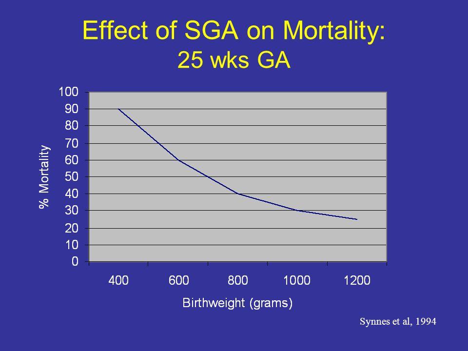 Effect of SGA on Mortality: 25 wks GA Synnes et al, 1994