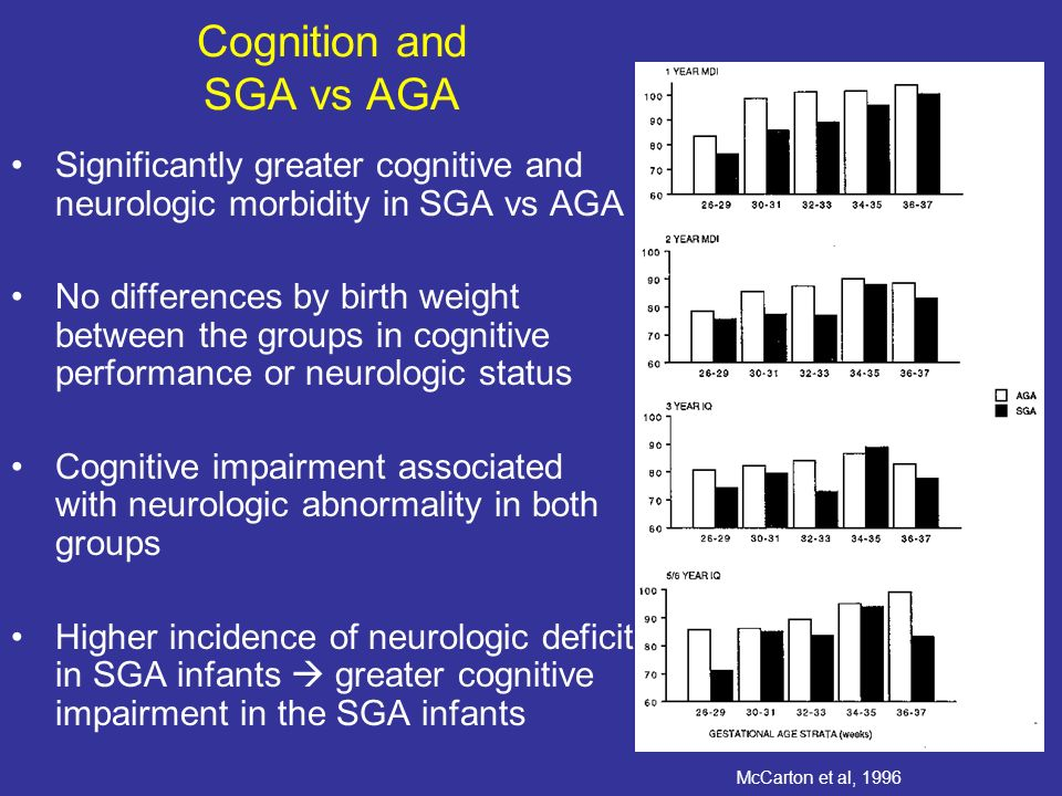 Cognition and SGA vs AGA Significantly greater cognitive and neurologic morbidity in SGA vs AGA No differences by birth weight between the groups in cognitive performance or neurologic status Cognitive impairment associated with neurologic abnormality in both groups Higher incidence of neurologic deficit in SGA infants greater cognitive impairment in the SGA infants McCarton et al, 1996