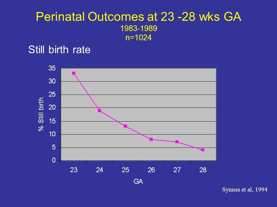 Perinatal Outcomes at 23 -28 wks GA 1983-1989 n=1024 Still birth rate Synnes et al, 1994