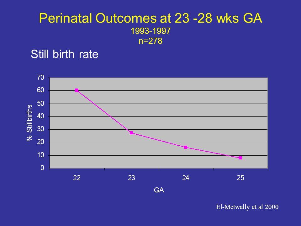 Perinatal Outcomes at 23 -28 wks GA 1993-1997 n=278 Still birth rate El-Metwally et al 2000