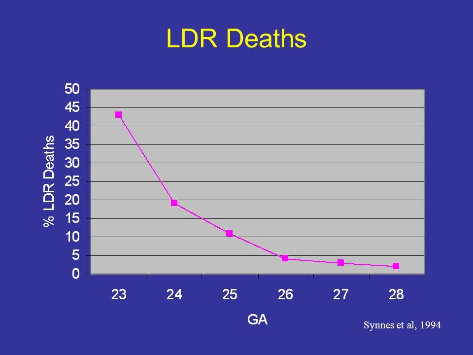 LDR Deaths Synnes et al, 1994