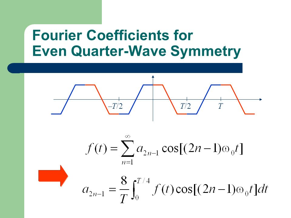 Fourier Coefficients for Even Quarter-Wave Symmetry TT/2