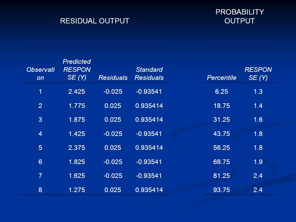 RESIDUAL OUTPUT PROBABILITY OUTPUT Observati on Predicted RESPON SE (Y)Residuals Standard ResidualsPercentile RESPON SE (Y) 12.425-0.025-0.935416.251.3 21.7750.0250.93541418.751.4 31.8750.0250.93541431.251.6 41.425-0.025-0.9354143.751.8 52.3750.0250.93541456.251.8 61.825-0.025-0.9354168.751.9 71.625-0.025-0.9354181.252.4 81.2750.0250.93541493.752.4