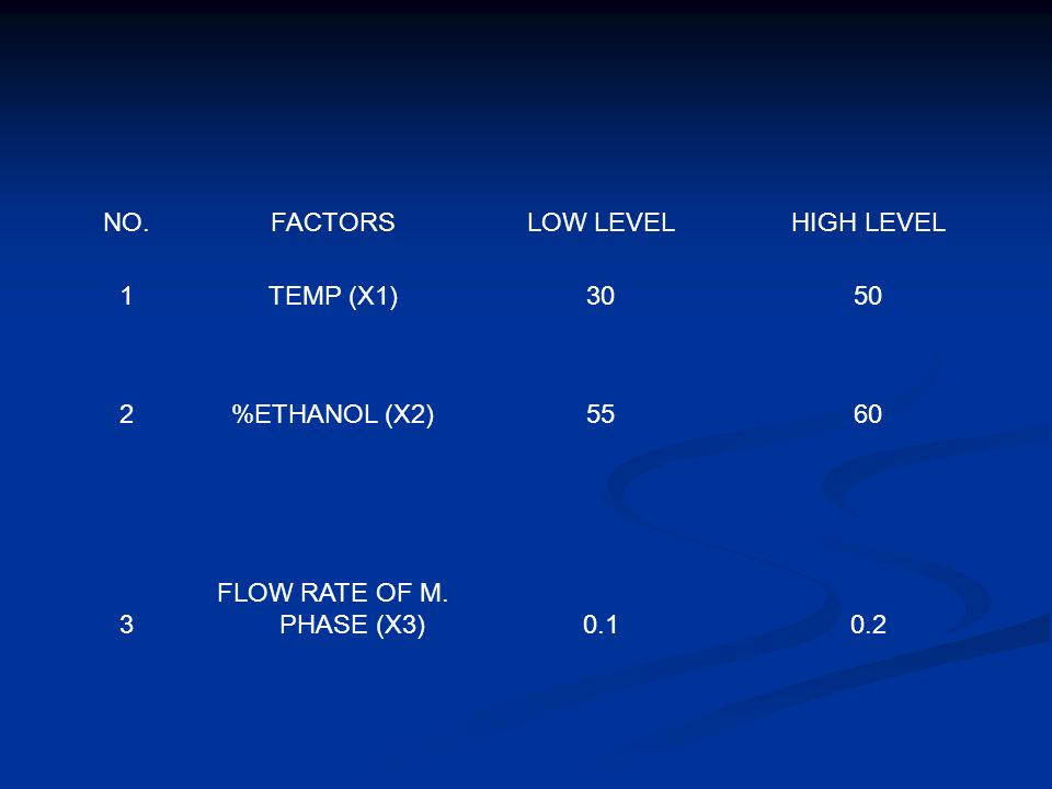 NO.FACTORSLOW LEVELHIGH LEVEL 1TEMP (X1)3050 2%ETHANOL (X2)5560 3 FLOW RATE OF M. PHASE (X3)0.10.2