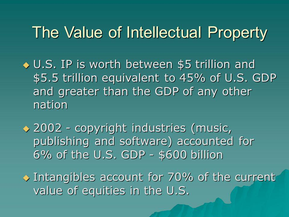 The Value of Intellectual Property U.S.