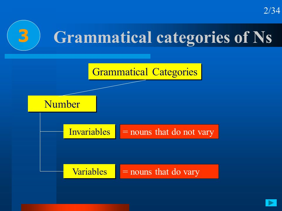 Grammatical categories of Ns 3 2/34 Grammatical Categories Number Invariables Variables = nouns that do not vary = nouns that do vary